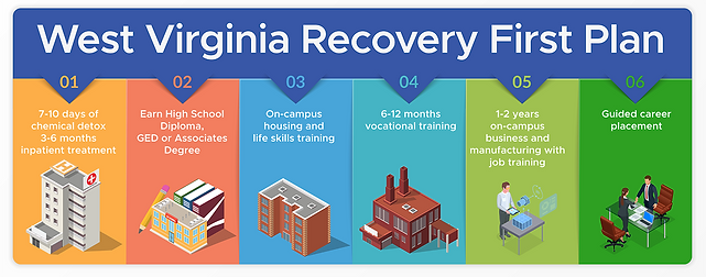 West-Virginia-Recovery-First.png