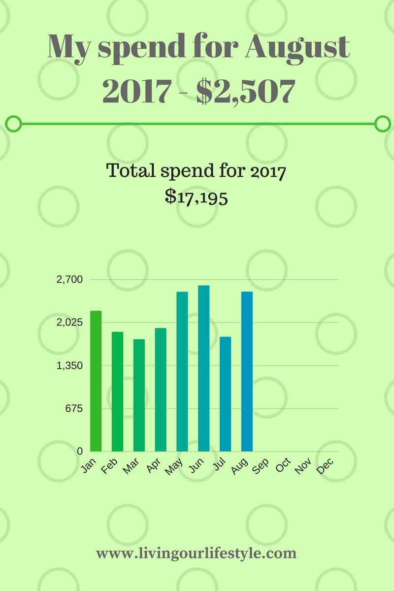Financial spent for August 2017