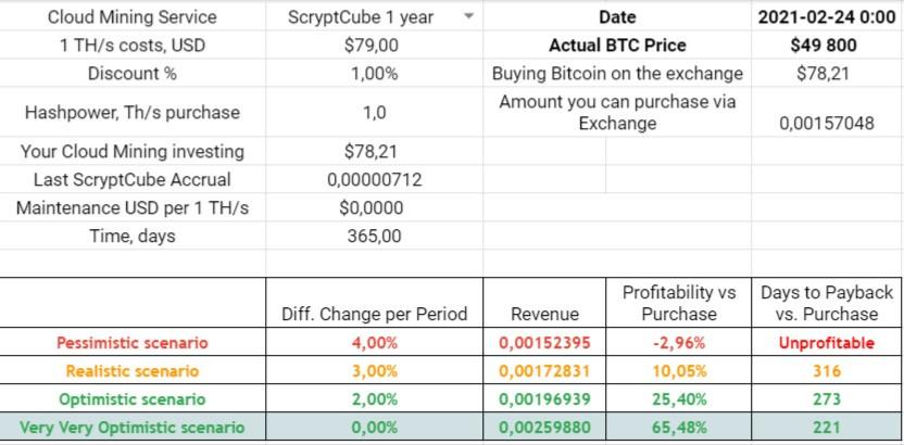 scryptcube price prediction