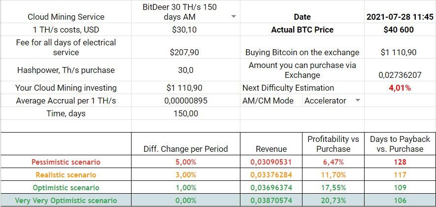 BitDeer 150-days Accelerator Mode