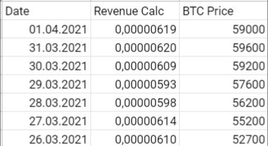 f2pool revenue