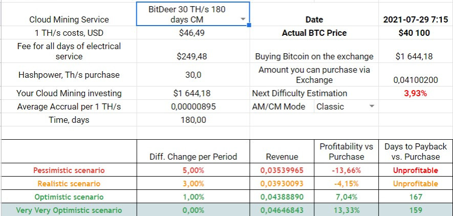BitDeer 180-days Classic Mode
