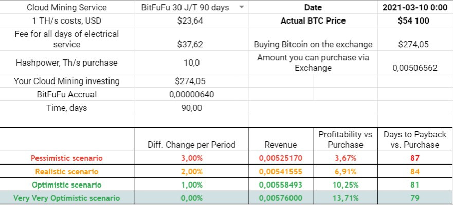 bitfufu profitability