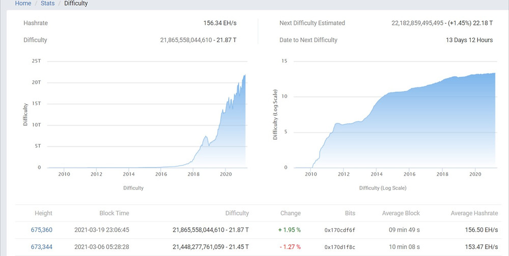 bitcoin difficulty changing