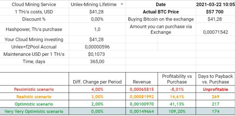 unlex mining profitability