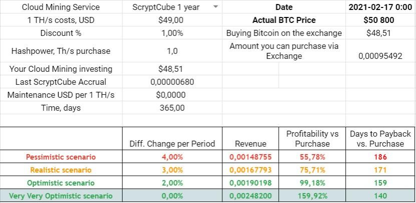 scryptcube 1 year profit