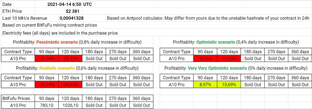 BitFuFu ETH Daily Profitability Analysis