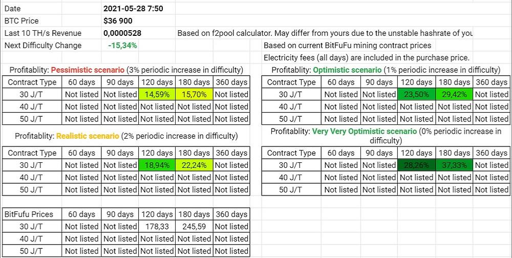 BitFuFu Wet Season Contracts Profitability