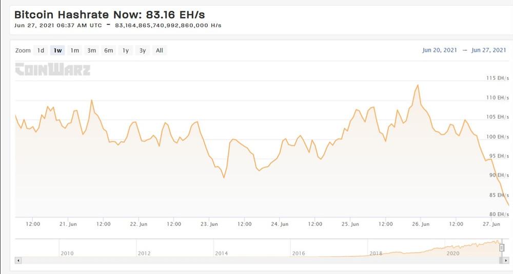 CoinWarz: Bitcoin Hashrate Chart