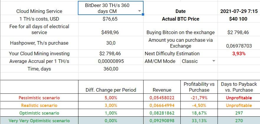 BitDeer 360-days Classic Mode