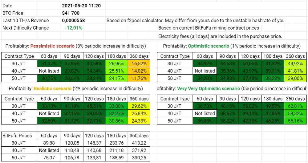 20 May profitability analysis