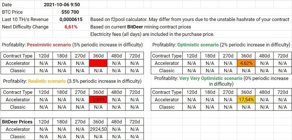BitDeer Contracts Profitability