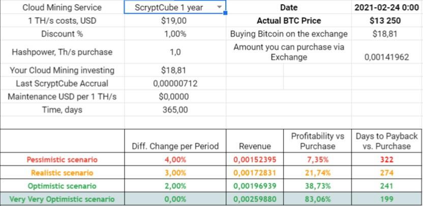 scryptcube analysis