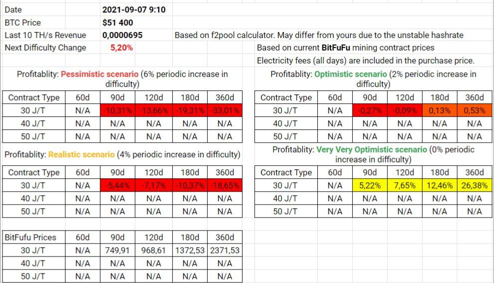 BitFuFu Contracts Profitability