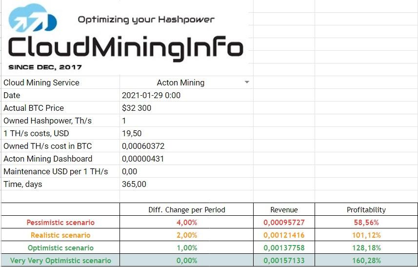 cloud mining analysis acton