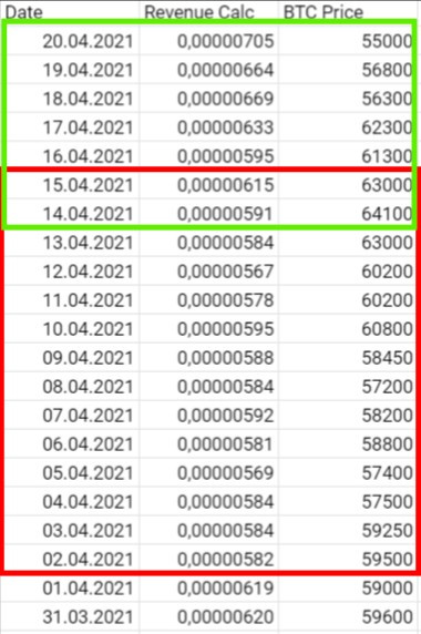 Red 02-15 April (-5.82%), Green - Transaction fee grows to 60 USD