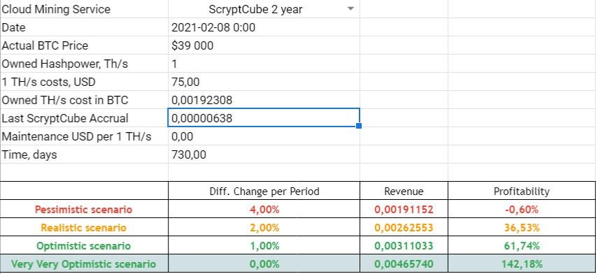 scryptcube scam