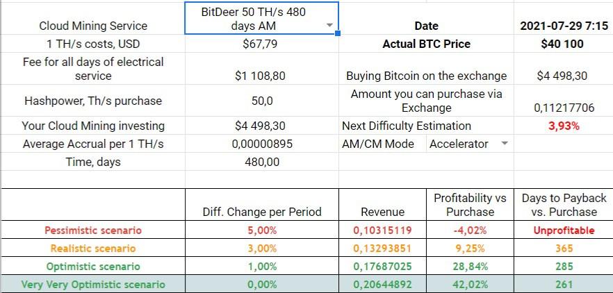 BitDeer 720-days Accelerator Mode