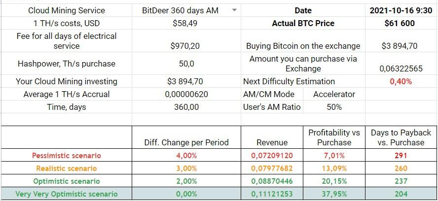 BitDeer 480 days, 100 TH/s