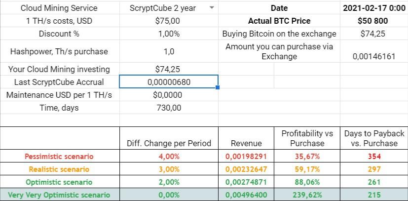 scryptcube 2 year profit