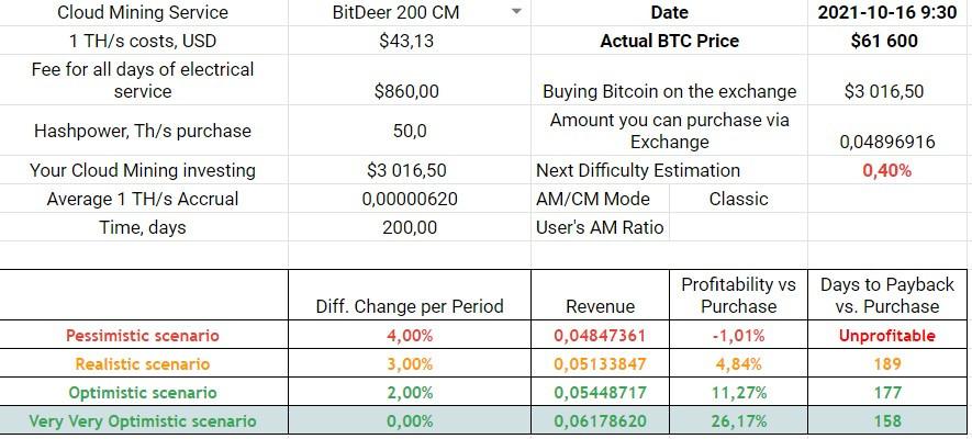 BitDeer 720 days, 100 TH/s