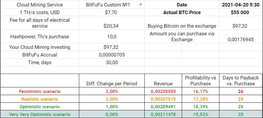 BitFuFu Secret Contract Profitability