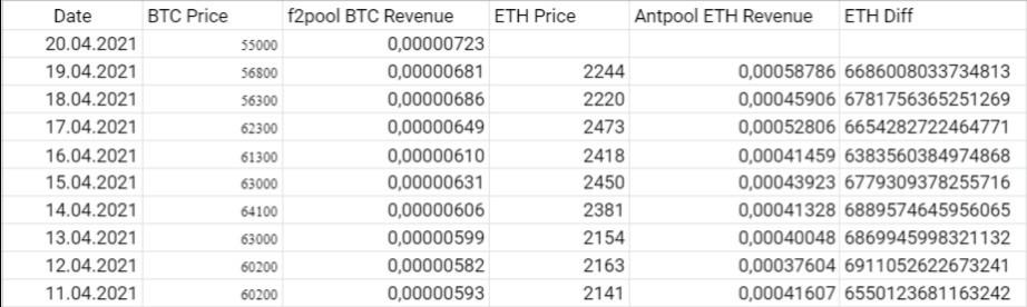 Last 1 TH/s f2Pool Revenue