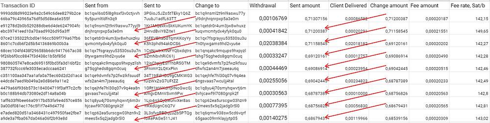 scryptcube transaction chain