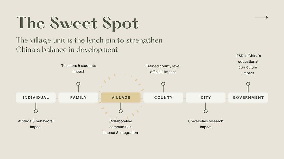 The Sweet Spot-ZigenFund.png