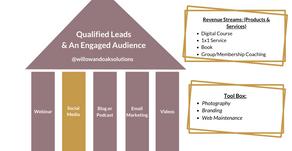 Eliminate the Overwhelm of Social Media Marketing