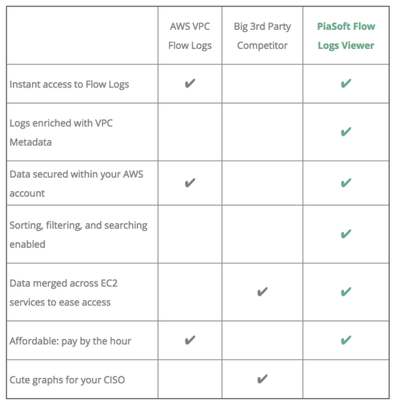 Face off: VPC Flow Logs vs. PiaSoft