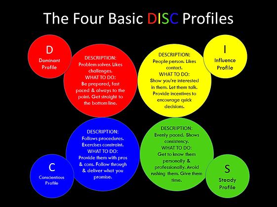 The-Four-Basic-DISC-Profiles-LTM-by-Laur