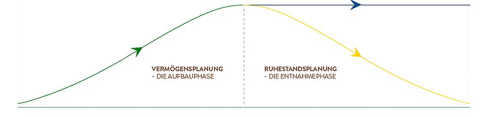 Grafik_Vermögensplanund_und_Ruhestandspl