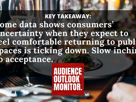 """""""As Some Spaces Reopen, Consumers' Uncertainty of Doing Some Activities Is Shrinking"""""""