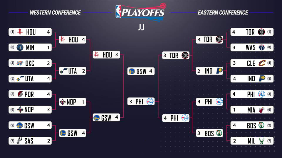 2018 Nba Playoff Preview The Chunk