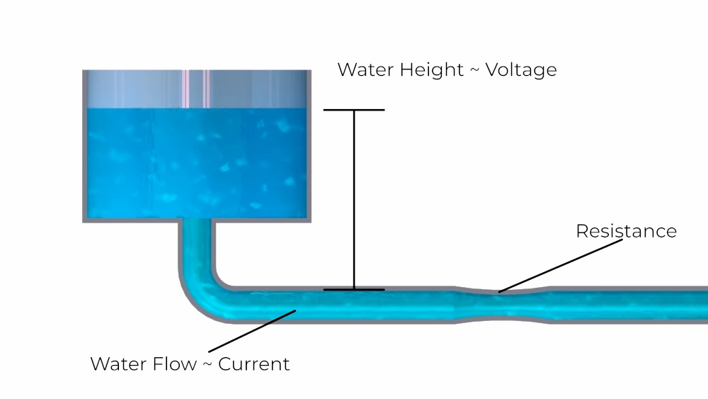 A water pipe analogy can be used to describe electric circuits