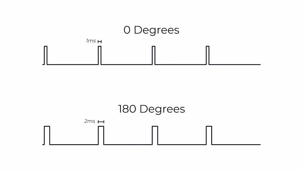 servo pulse length