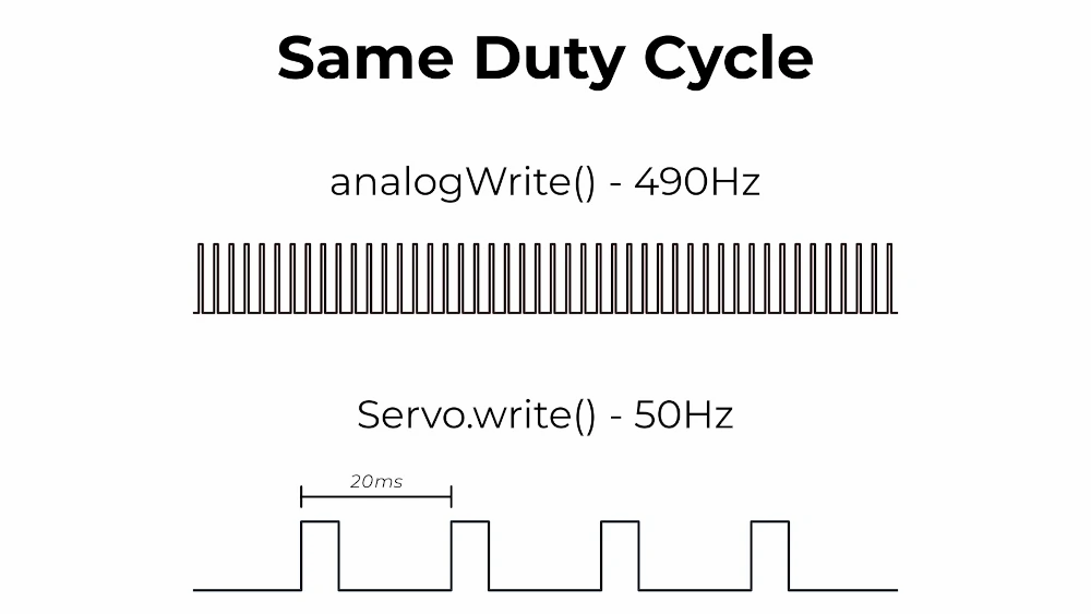 Arduino pulse width modulation pwm frequencies