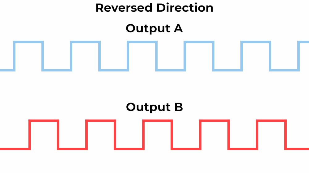 The square wave output signals of a rotary encoder are out of phase