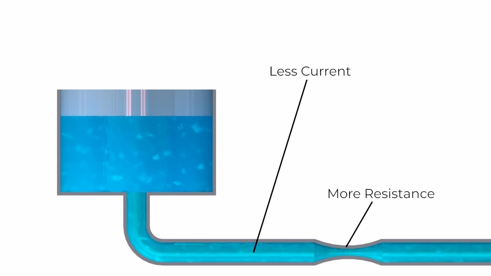 A smaller pipe reduces current in the electrical circuit water pipe analogy