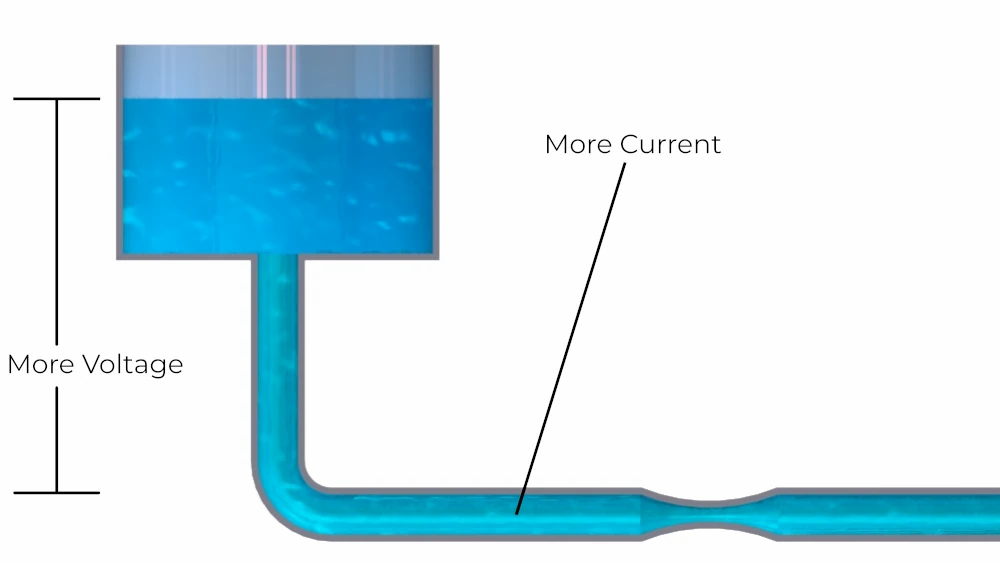 A higher water level increases current in the electrical circuit water pipe analogy.