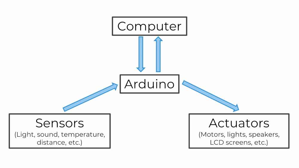 The Arduino communicates with your computer, sensors, and actuators.