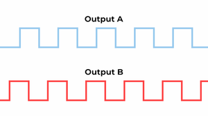 The rotary encoder output signals are square waves