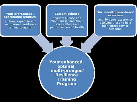 How MBWARE Training collaborates