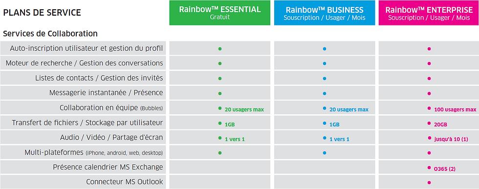 Rainbow plan de service 1