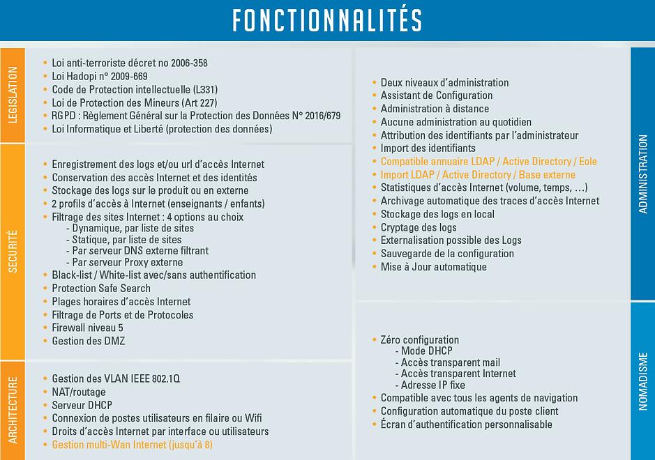 Fonctions gestionnaire d accès Telmat