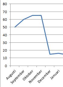 Graf för när investeringarna kraschar