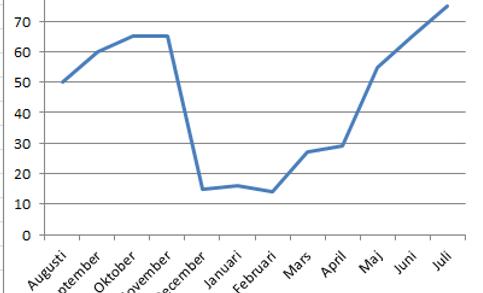 Graf över när investeringarna pekar uppåt