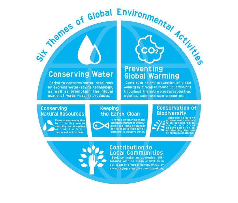 Global Environmental Activities