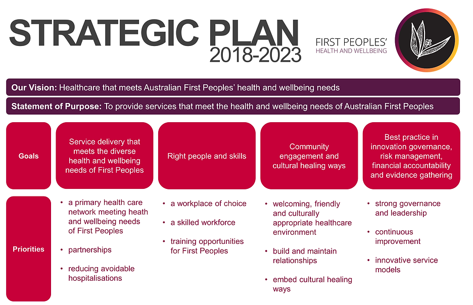 First Peoples Health and Wellbeing strat